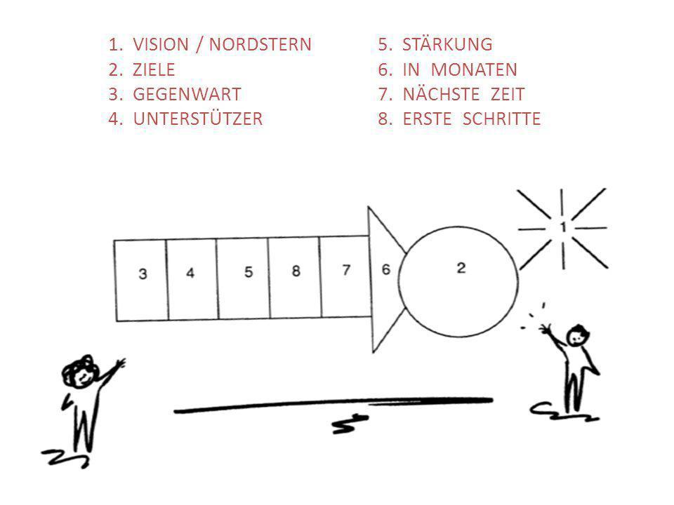 1. VISION / NORDSTERN. 5. STÄRKUNG. 2. ZIELE. 6. IN MONATEN. 3