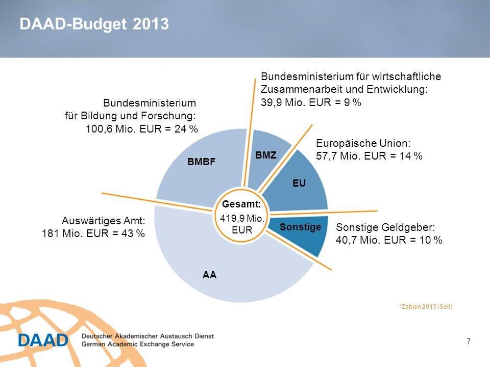 DAAD-Budget 2013 Bundesministerium für wirtschaftliche Zusammenarbeit und Entwicklung: 39,9 Mio. EUR = 9 %