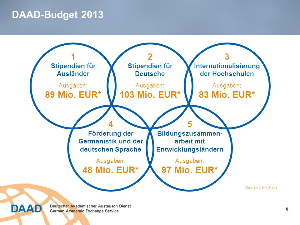 DAAD-Budget 2013 89 Mio. EUR* 103 Mio. EUR* 83 Mio. EUR* 48 Mio. EUR*