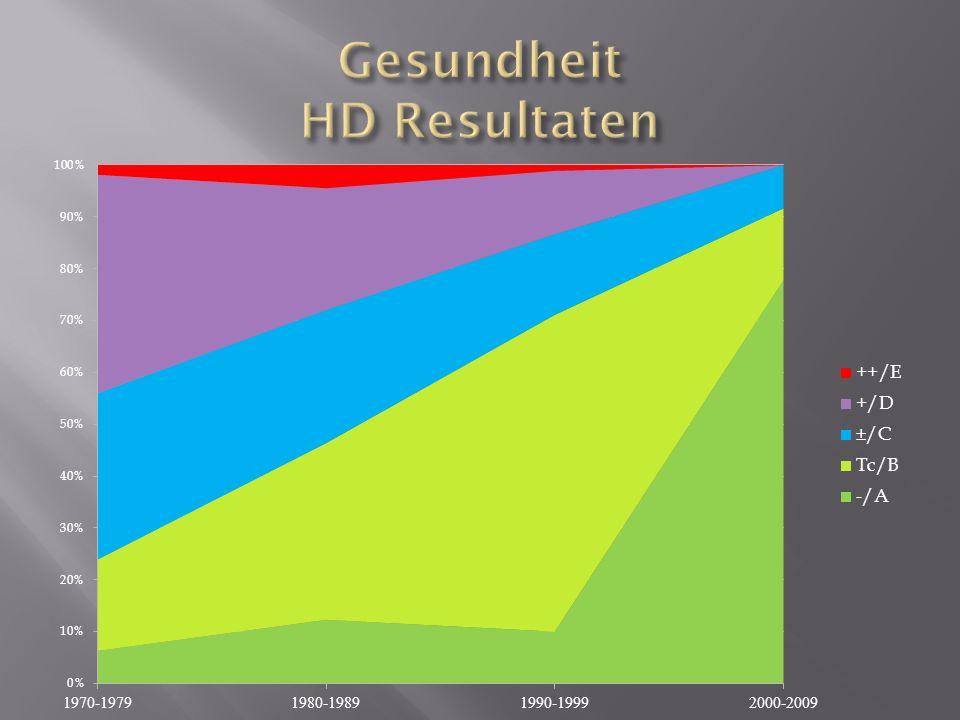 Gesundheit HD Resultaten