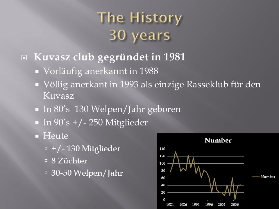 The History 30 years Kuvasz club gegründet in 1981