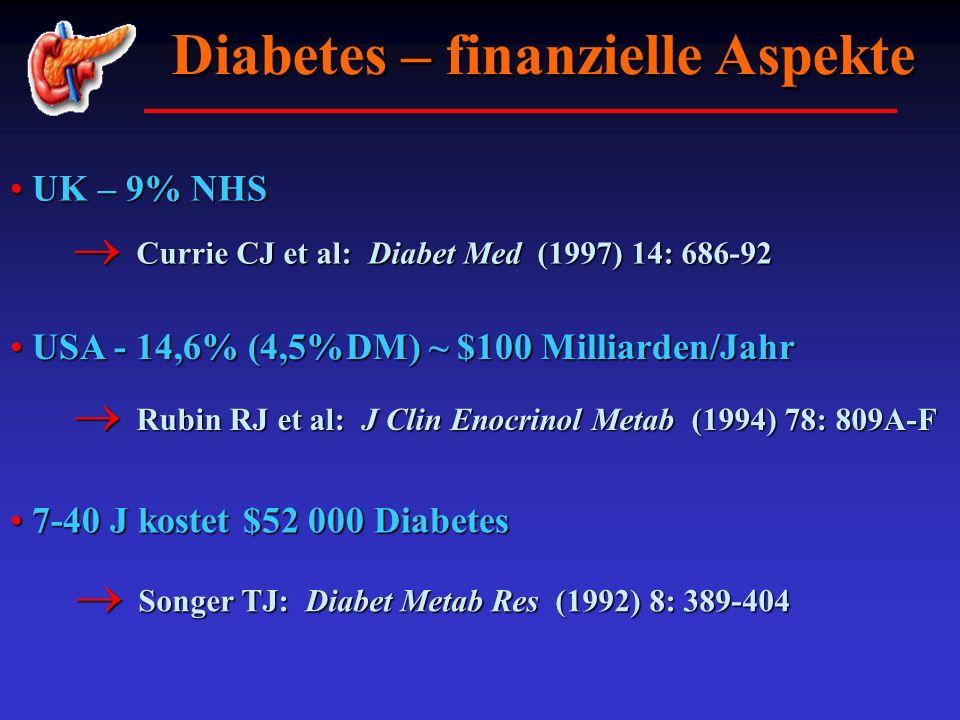 Diabetes – finanzielle Aspekte