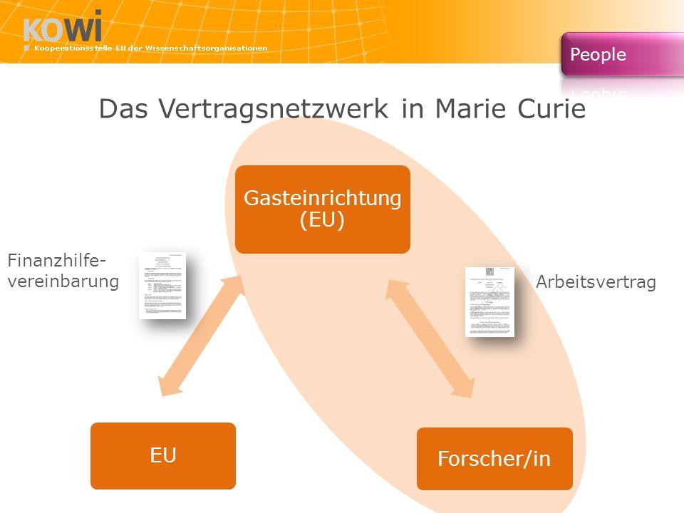 Das Vertragsnetzwerk in Marie Curie