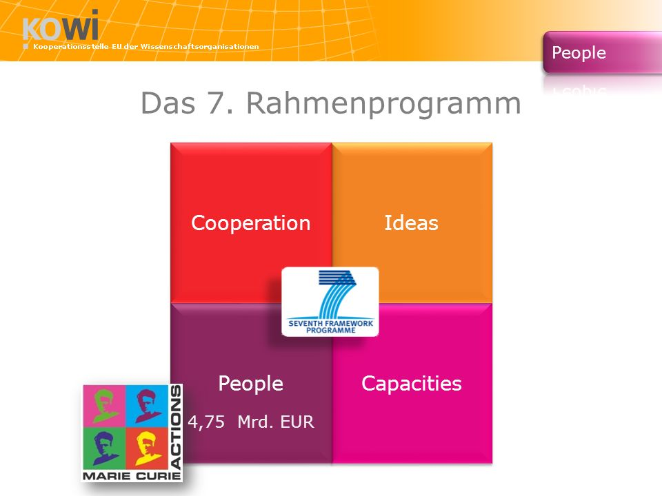 Das 7. Rahmenprogramm Cooperation Ideas People Capacities