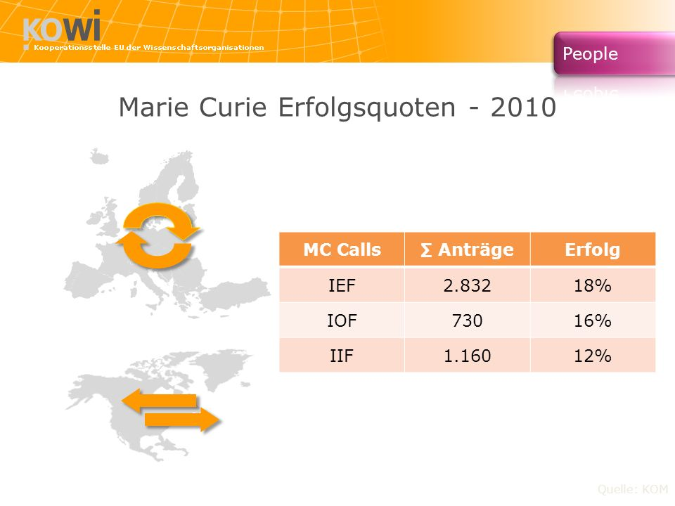 Marie Curie Erfolgsquoten - 2010