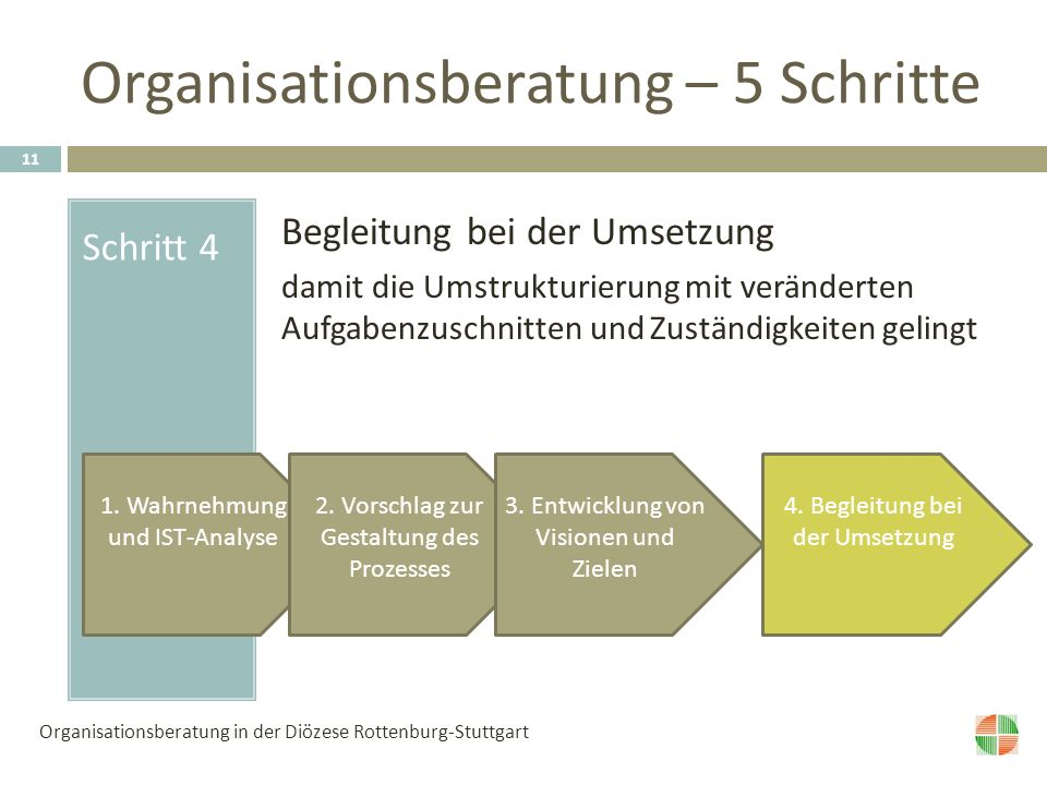 Organisationsberatung – 5 Schritte