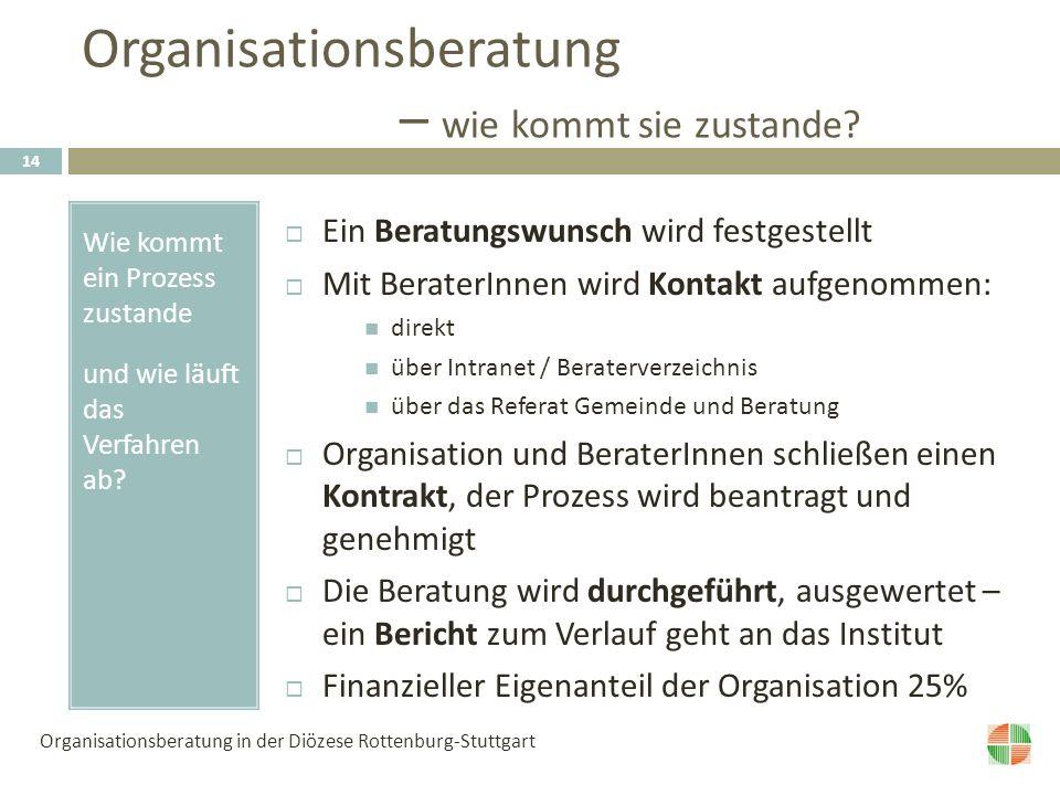 Organisationsberatung – wie kommt sie zustande