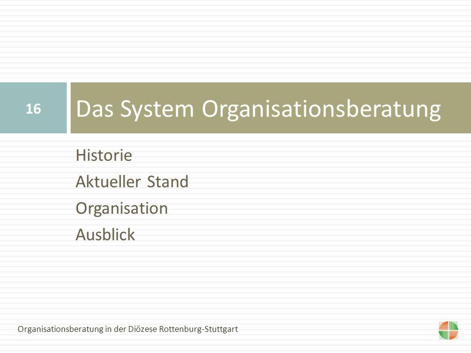 Das System Organisationsberatung