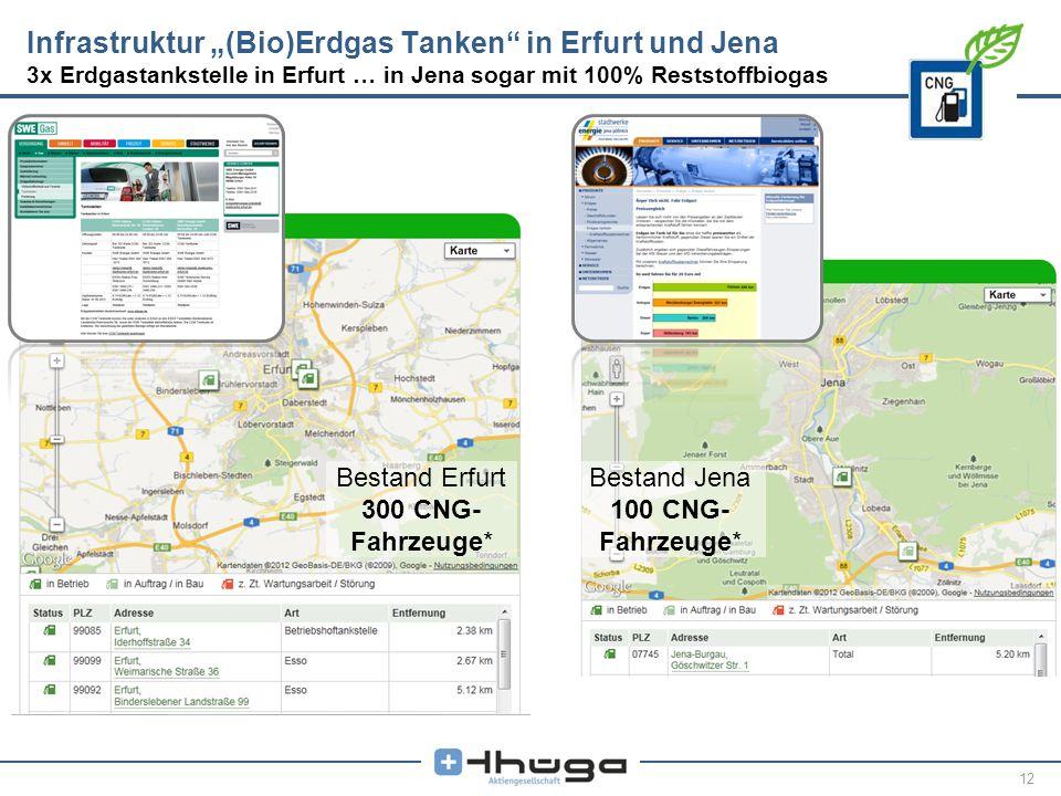 """Infrastruktur """"(Bio)Erdgas Tanken in Erfurt und Jena 3x Erdgastankstelle in Erfurt … in Jena sogar mit 100% Reststoffbiogas"""