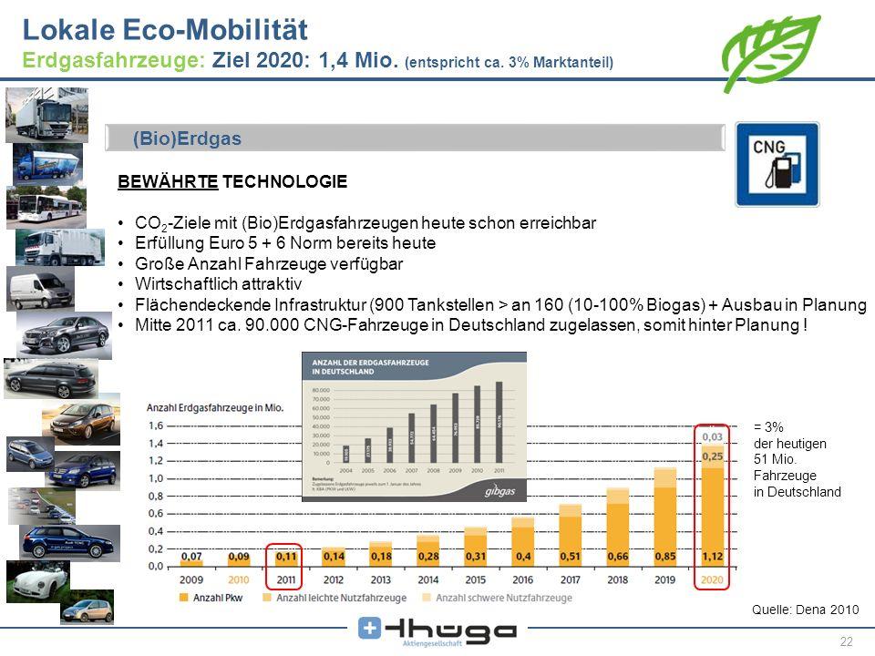 Lokale Eco-Mobilität Erdgasfahrzeuge: Ziel 2020: 1,4 Mio