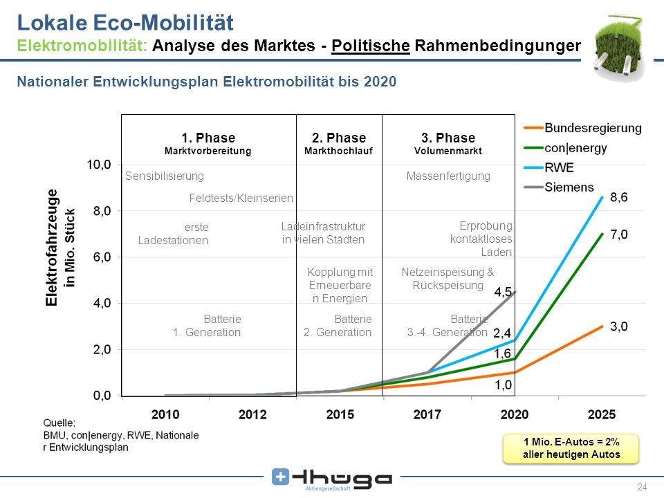 Lokale Eco-Mobilität Elektromobilität: Analyse des Marktes - Politische Rahmenbedingungen II