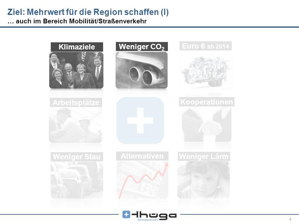 Ziel: Mehrwert für die Region schaffen (I) … auch im Bereich Mobilität/Straßenverkehr