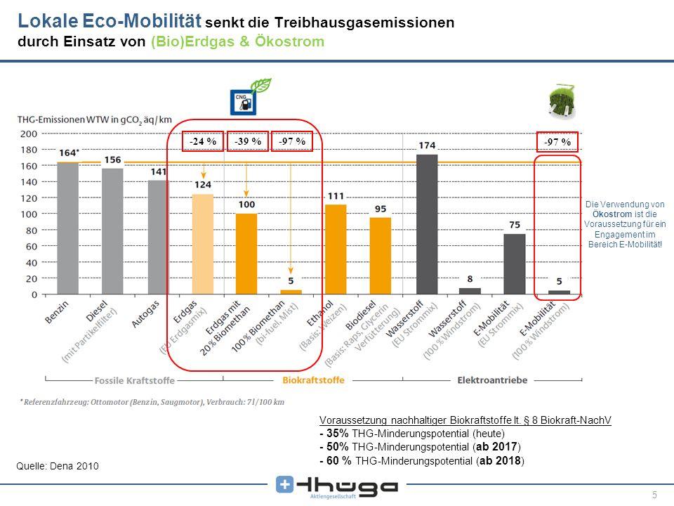 Lokale Eco-Mobilität senkt die Treibhausgasemissionen
