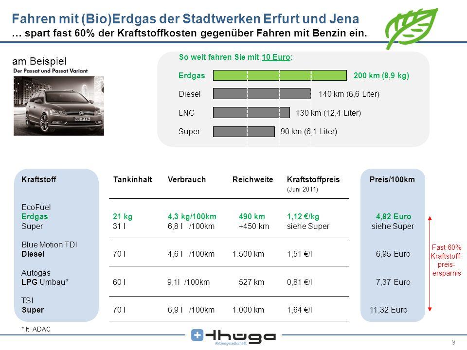 Fast 60% Kraftstoff-preis-ersparnis