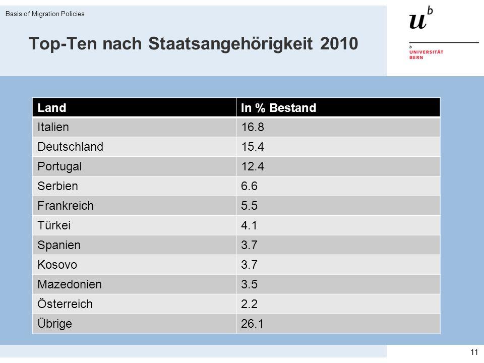 Top-Ten nach Staatsangehörigkeit 2010