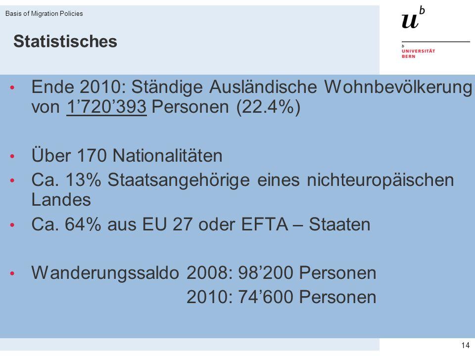 Ca. 13% Staatsangehörige eines nichteuropäischen Landes