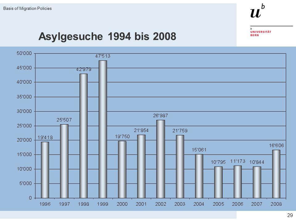 Asylgesuche 1994 bis 2008 29