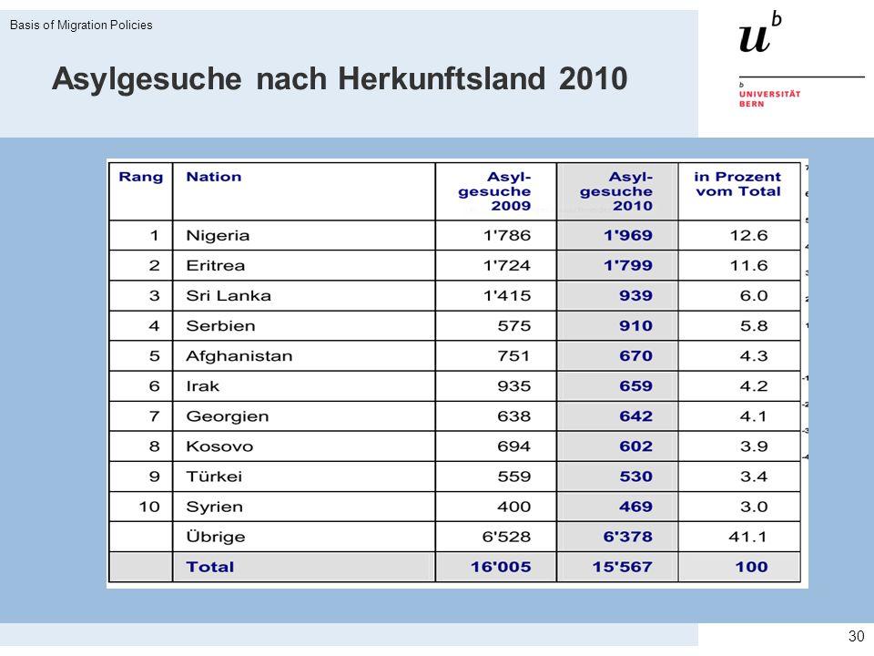 Asylgesuche nach Herkunftsland 2010