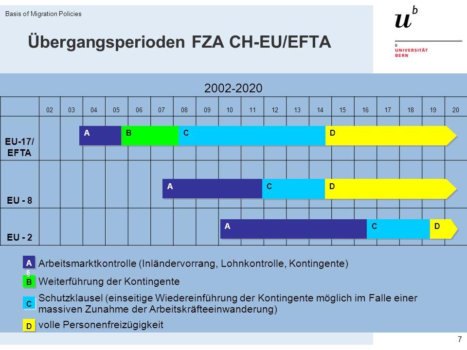 Übergangsperioden FZA CH-EU/EFTA