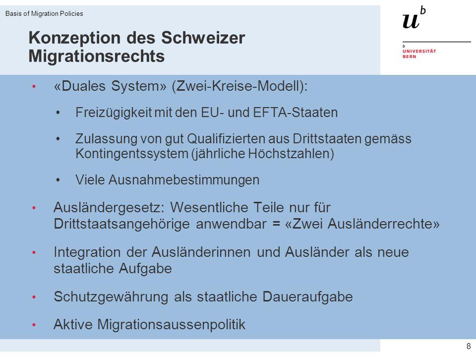 Konzeption des Schweizer Migrationsrechts