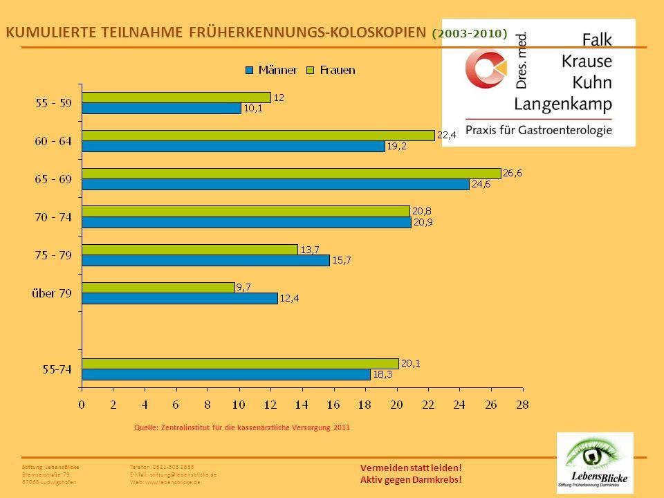KUMULIERTE TEILNAHME FRÜHERKENNUNGS-KOLOSKOPIEN (2003-2010)