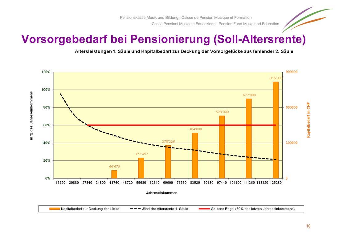 Vorsorgebedarf bei Pensionierung (Soll-Altersrente)