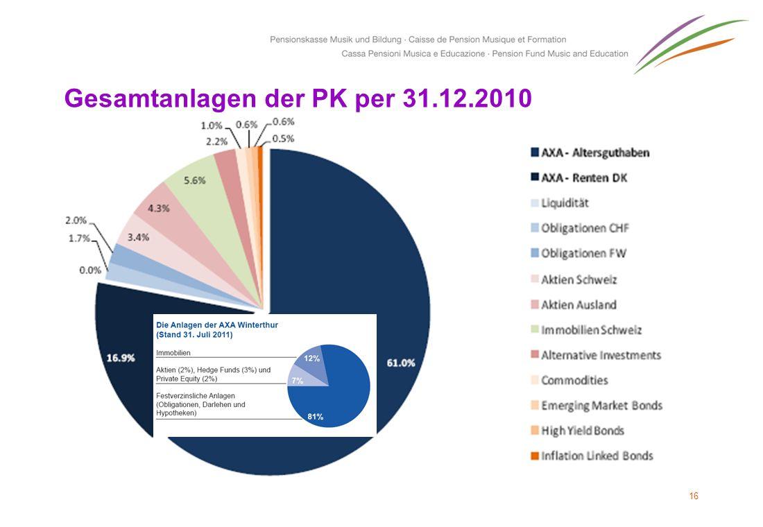 Gesamtanlagen der PK per 31.12.2010