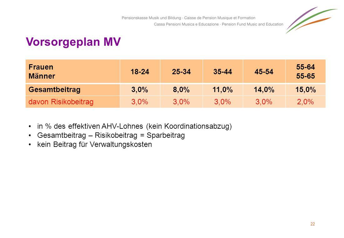Vorsorgeplan MV Frauen Männer 18-24 25-34 35-44 45-54 55-64 55-65