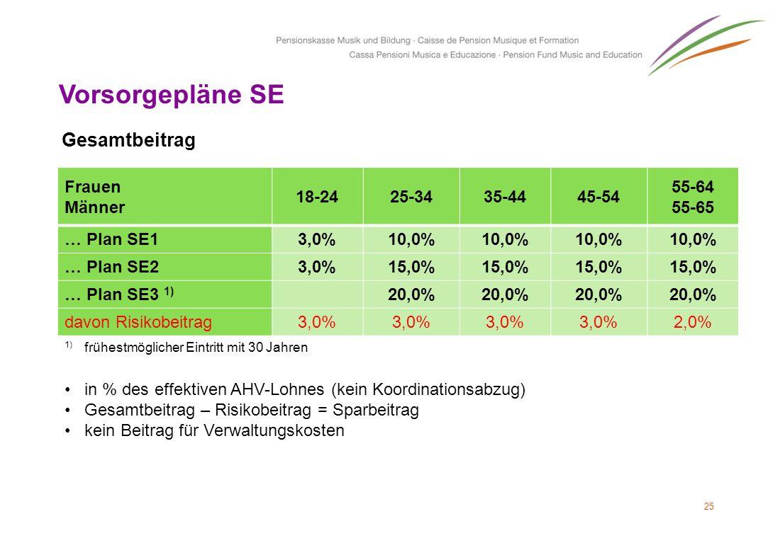 Vorsorgepläne SE Gesamtbeitrag Frauen Männer 18-24 25-34 35-44 45-54