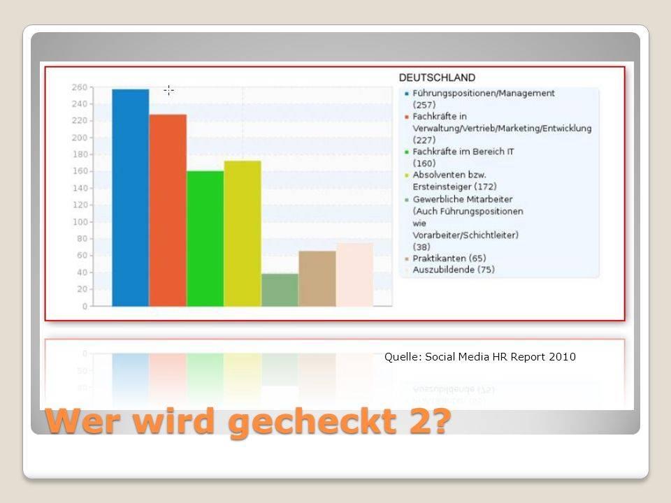 Quelle: Social Media HR Report 2010