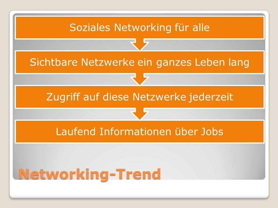 Networking-Trend Soziales Networking für alle