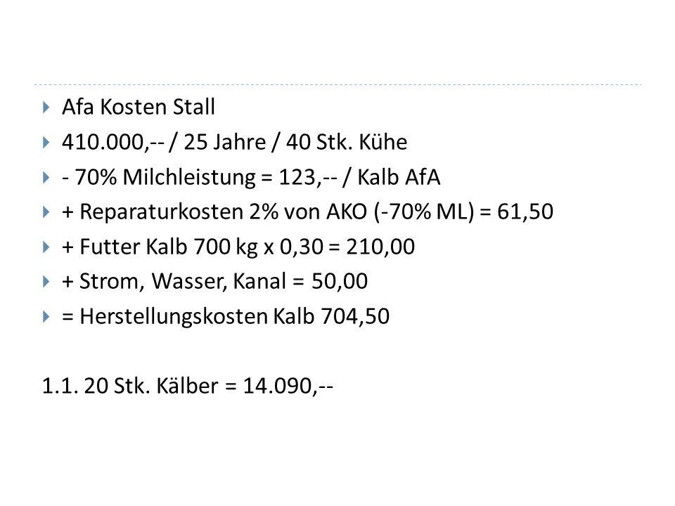 Afa Kosten Stall 410.000,-- / 25 Jahre / 40 Stk. Kühe. - 70% Milchleistung = 123,-- / Kalb AfA. + Reparaturkosten 2% von AKO (-70% ML) = 61,50.