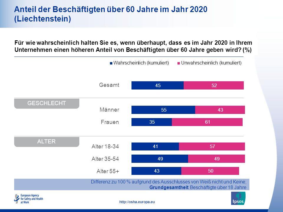 Anteil der Beschäftigten über 60 Jahre im Jahr 2020 (Liechtenstein)