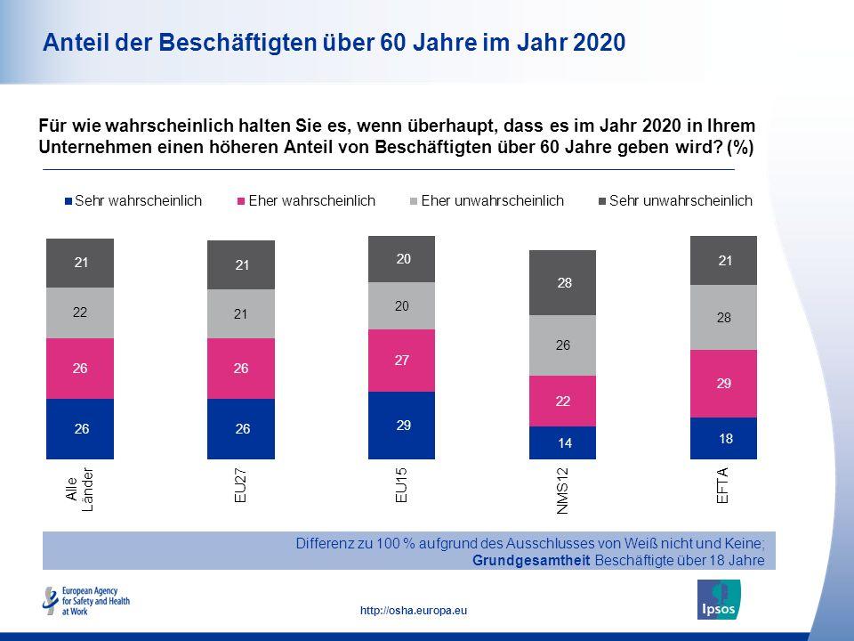 Anteil der Beschäftigten über 60 Jahre im Jahr 2020