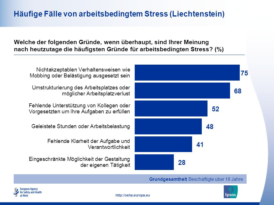 Häufige Fälle von arbeitsbedingtem Stress (Liechtenstein)