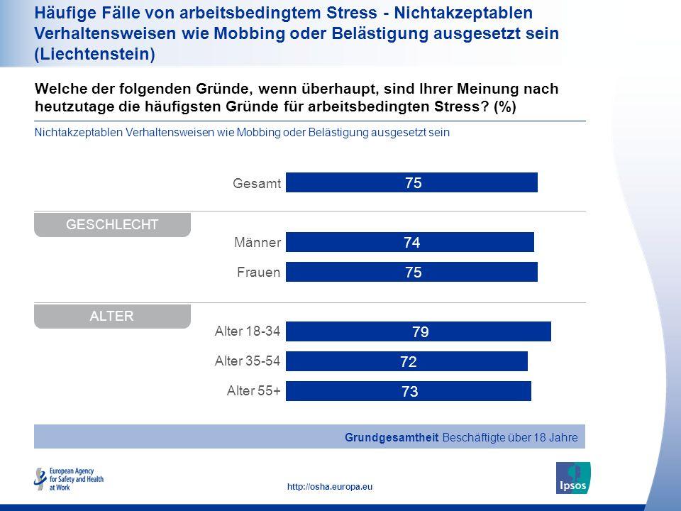 Häufige Fälle von arbeitsbedingtem Stress - Nichtakzeptablen Verhaltensweisen wie Mobbing oder Belästigung ausgesetzt sein (Liechtenstein)