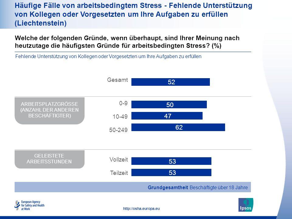 Häufige Fälle von arbeitsbedingtem Stress - Fehlende Unterstützung von Kollegen oder Vorgesetzten um Ihre Aufgaben zu erfüllen (Liechtenstein)