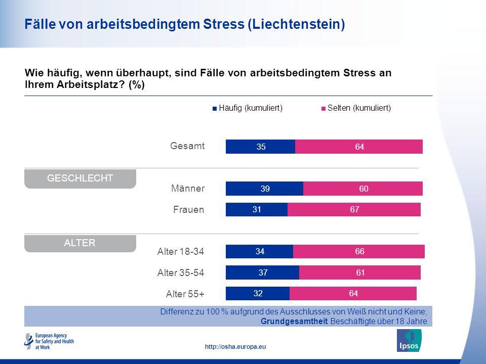 Fälle von arbeitsbedingtem Stress (Liechtenstein)