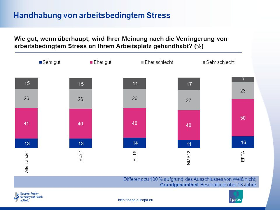 Handhabung von arbeitsbedingtem Stress