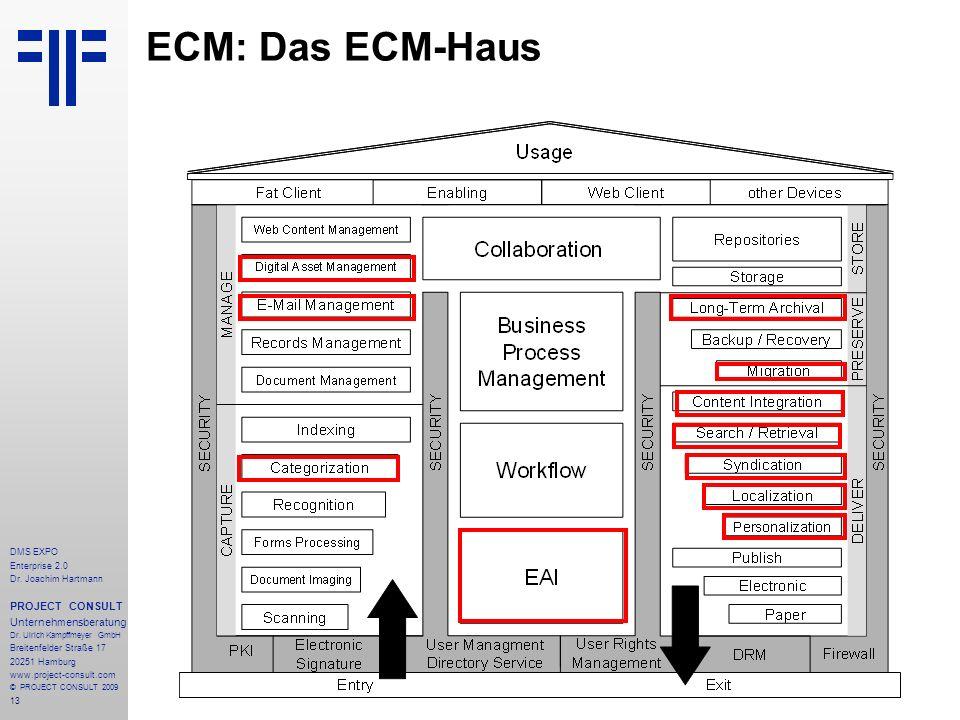 ECM: Das ECM-Haus PROJECT CONSULT Unternehmensberatung DMS EXPO
