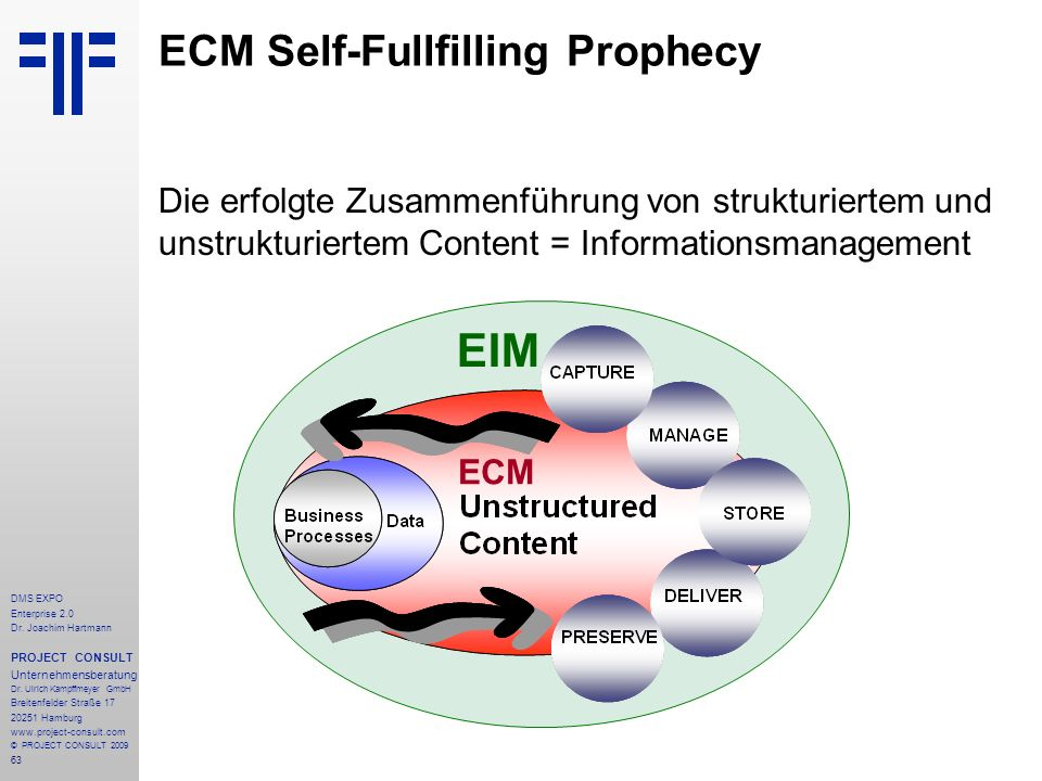 ECM Self-Fullfilling Prophecy