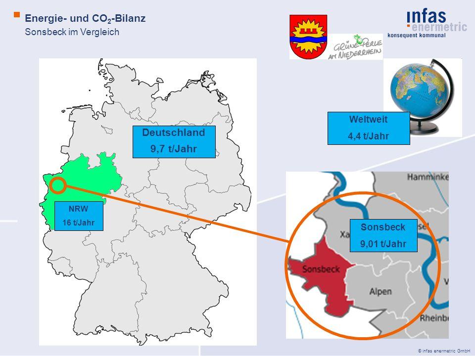 Energie- und CO2-Bilanz