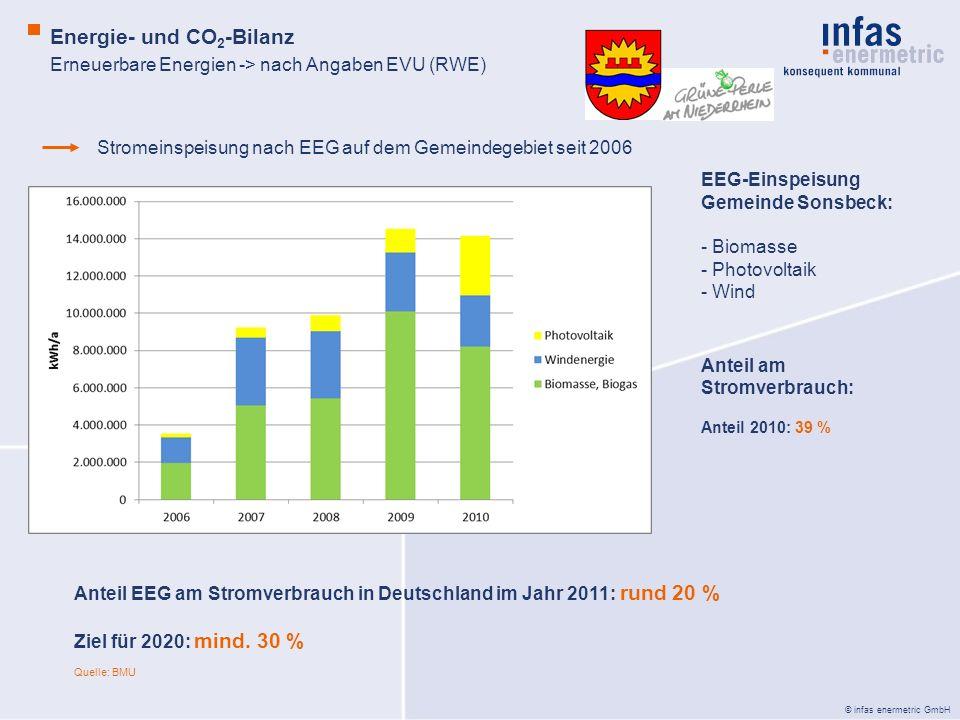 Erneuerbare Energien -> nach Angaben EVU (RWE)