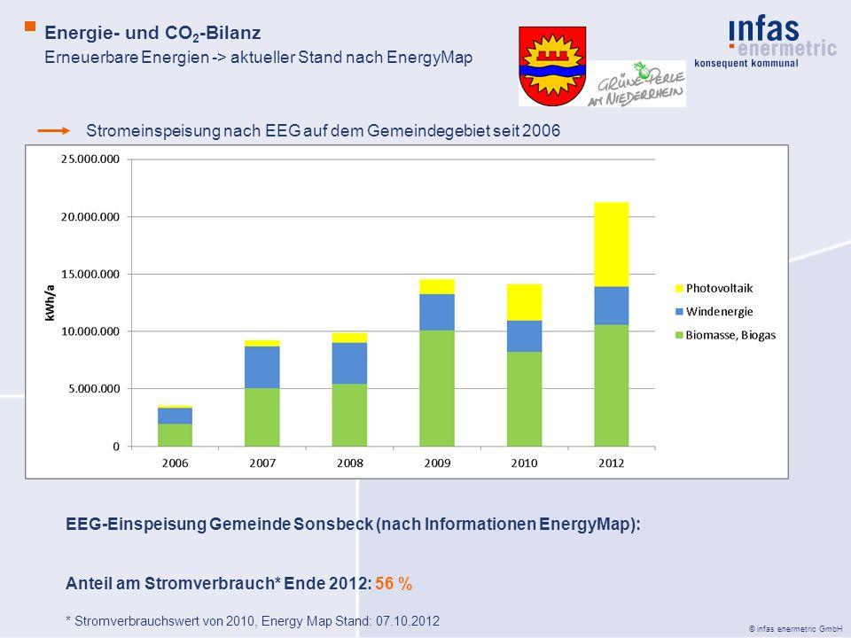 Erneuerbare Energien -> aktueller Stand nach EnergyMap