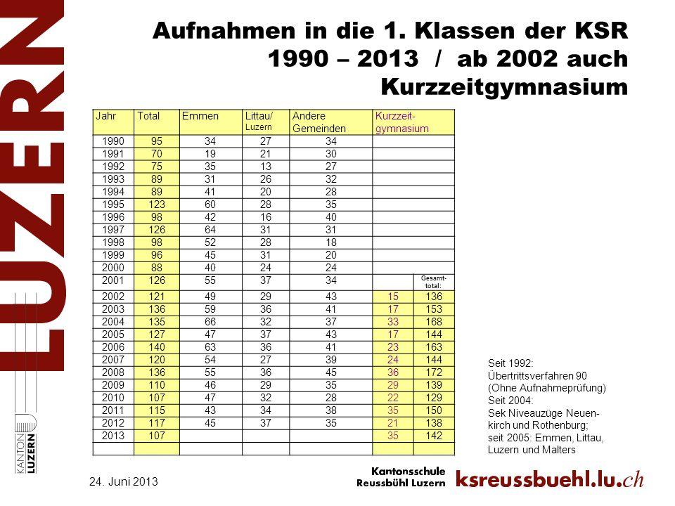 Aufnahmen in die 1. Klassen der KSR 1990 – 2013 / ab 2002 auch Kurzzeitgymnasium