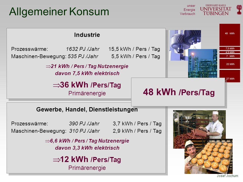21 kWh / Pers / Tag Nutzenergie 6,6 kWh / Pers / Tag Nutzenergie