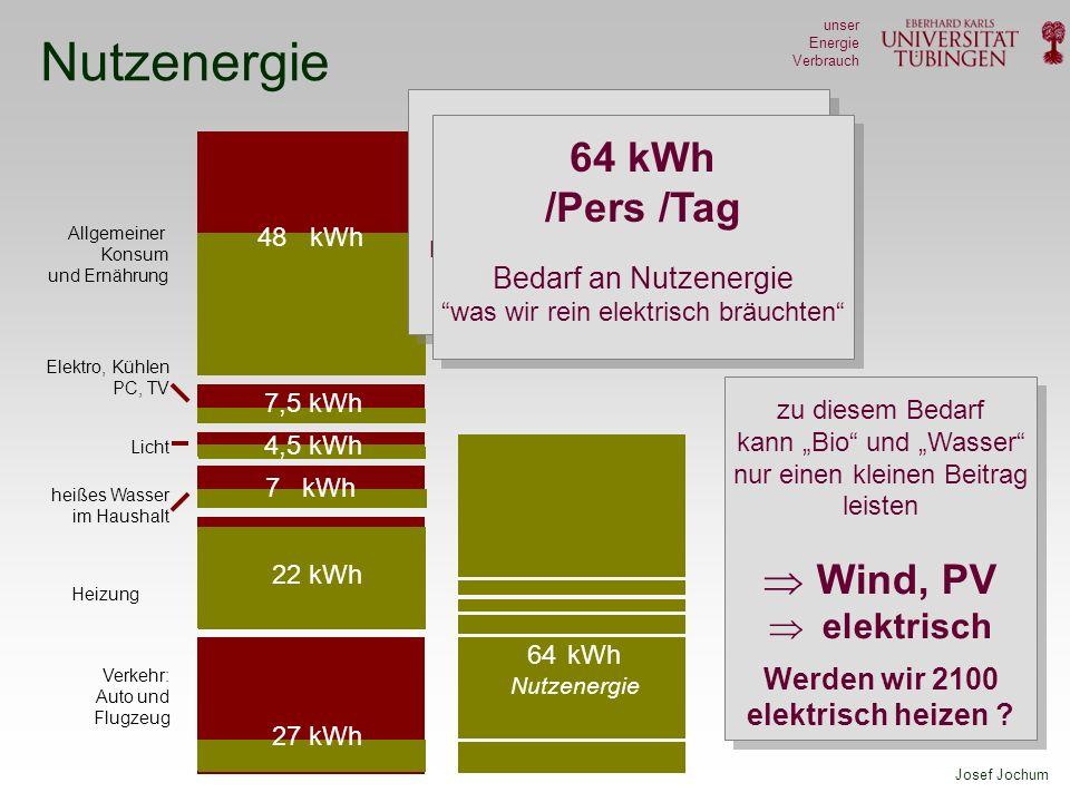 Werden wir 2100 elektrisch heizen
