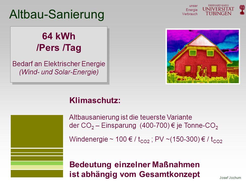 Altbau-Sanierung 64 kWh /Pers /Tag Klimaschutz: