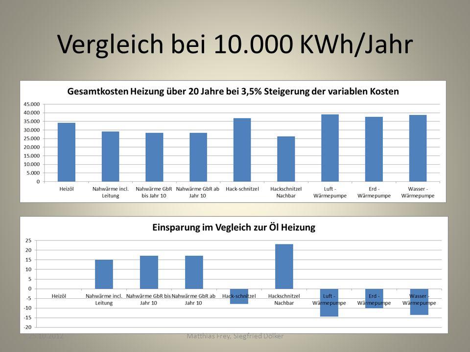 Vergleich bei 10.000 KWh/Jahr