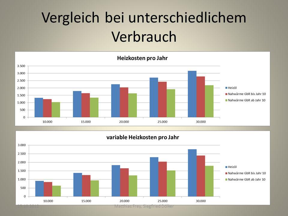 Vergleich bei unterschiedlichem Verbrauch